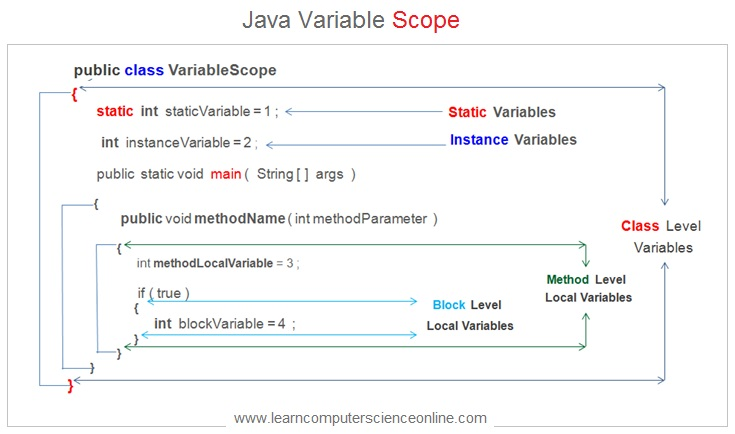 Java Variable Scope