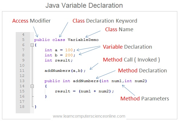 Java Variables , Java Programming Basics