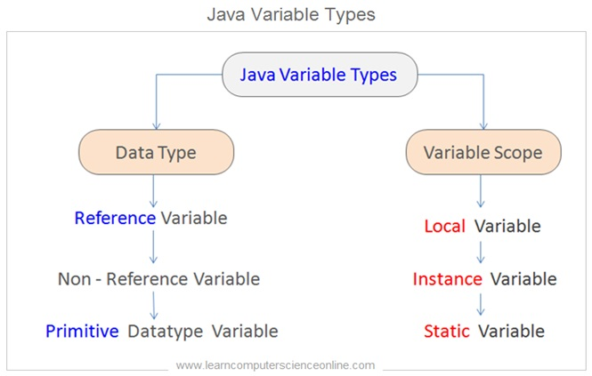 Java variable Types , Java Programming Basics