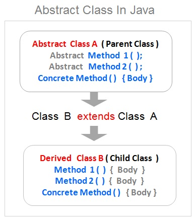 Abstract Class In Java , Java Tutorial