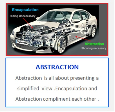 Abstraction In Java , Java Programming Basics