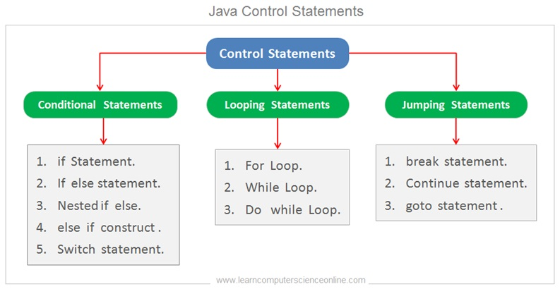 Java Control Statements , Java Programming Basics