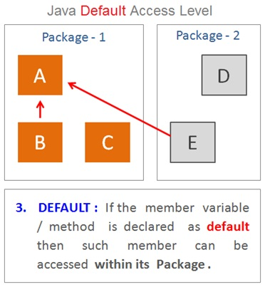 Java Default Access Modifier