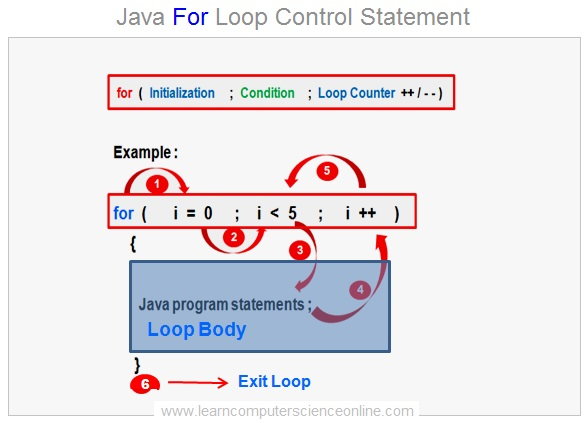 Java For Loop , Java Programming Basics