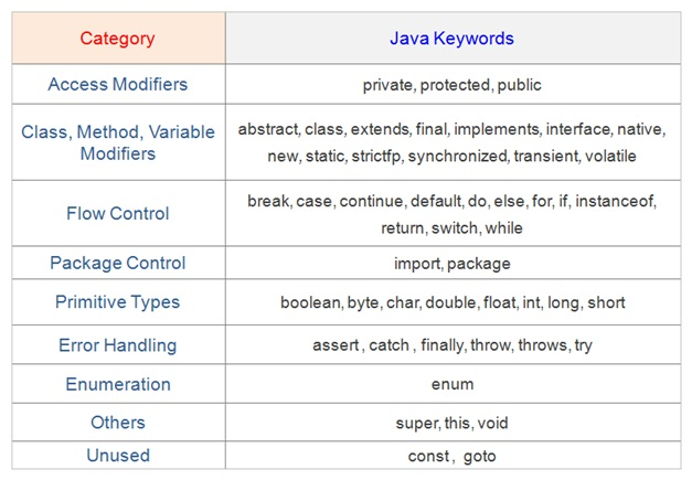 Java Keywords , Java Tutorial