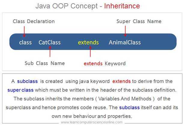 Java OOP Concept Inheritance