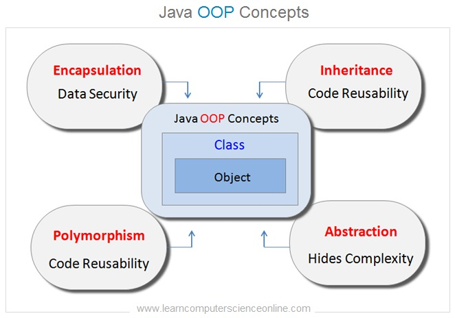 Java OOP Concepts , Java Tutorial