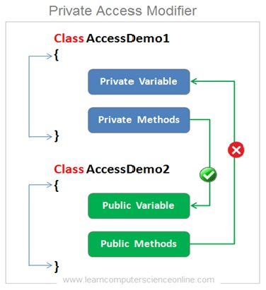 Java Private Access Modifier , Java Programming Basics