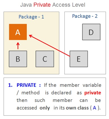 Java Private Access Modifier
