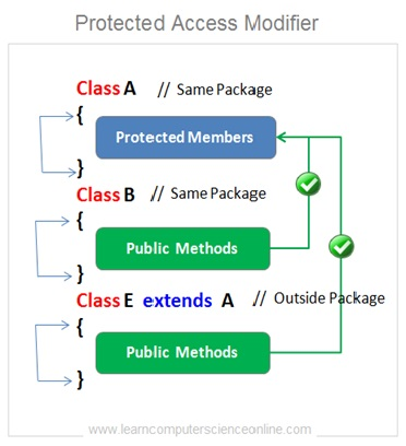 Java Protected Access Modifier