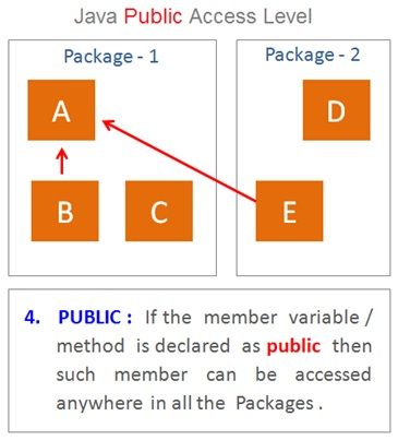 Java Public Access Modifier , Java Programming Basics