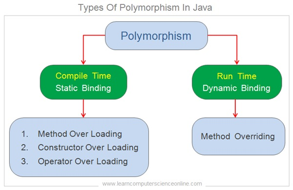 Types Of Polymorphism In Java , Java Tutorial