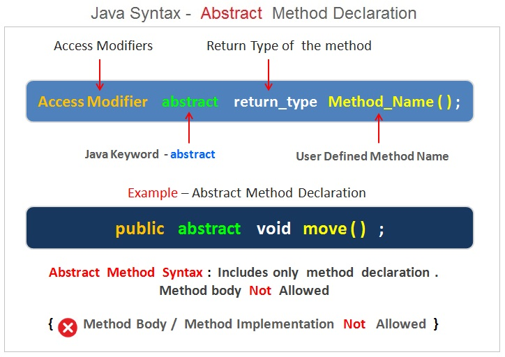 Java Abstract Method Syntax , Java Programming Basics