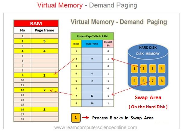 Virtual Memory On Demand Paging
