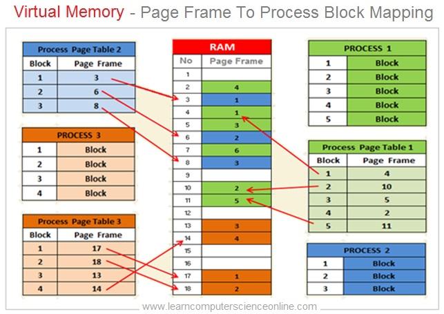 Virtual Memory , Page Frame Table