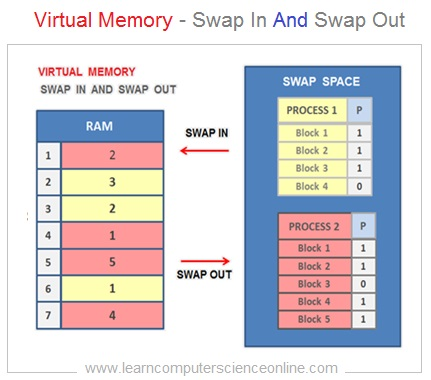 Virtual Memory Swap In And Swap Out