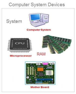 Computer System Devices