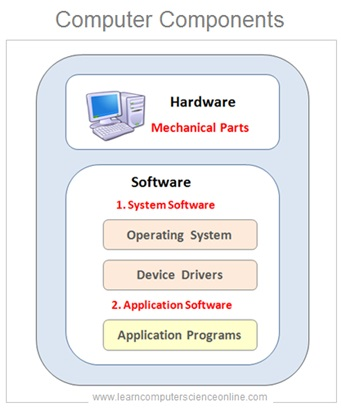 Computer Software And Hardware Components
