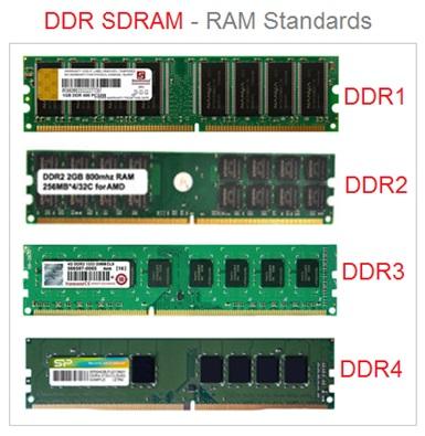 DDR SDRAM Types , DDR1 , DDR2 , DDR3 , DDR4