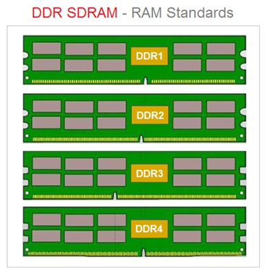DDR SDRAM Types , Random Access Memory