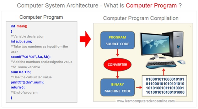 What Is Computer Program