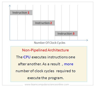 CPU Non Pipelined Architecture
