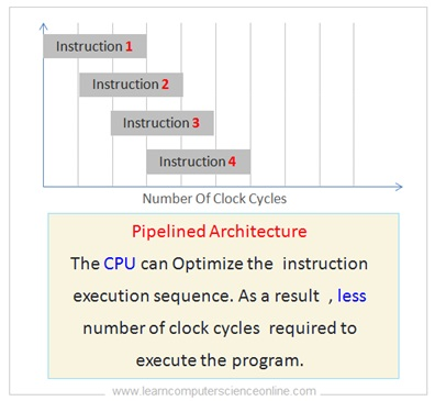 CPU Pipelined Architecture