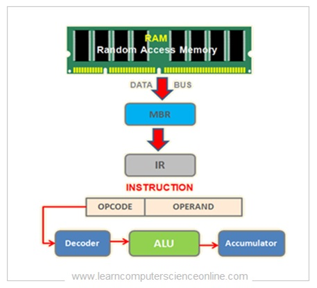 Instruction Cycle , Instruction Format