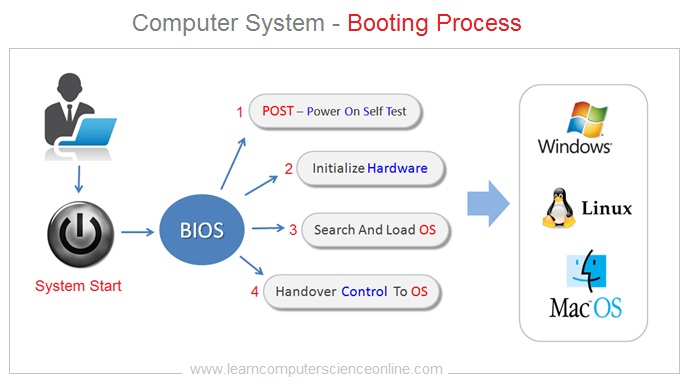Operating System Booting Process
