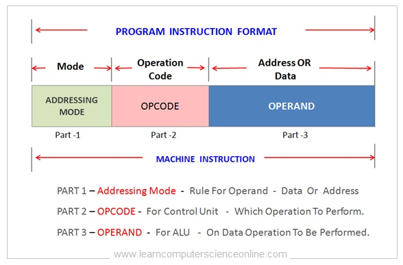 Program Instruction Format , Instruction Cycle