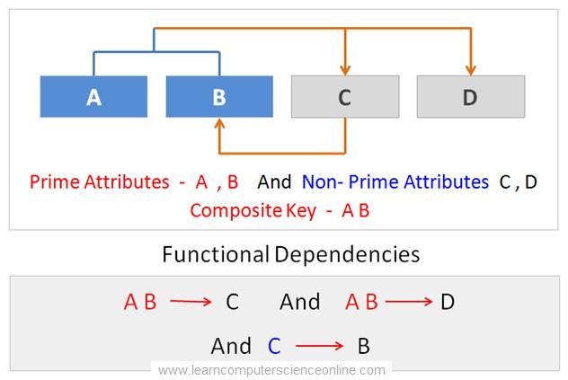 BCNF Normal Form