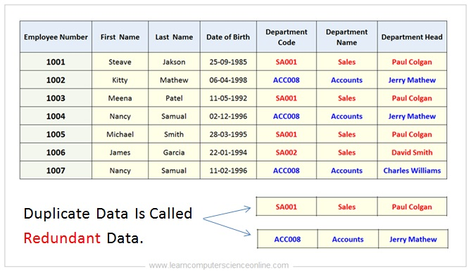 Data Redundancy , Database Normalization