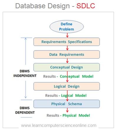 Database Development SDLC