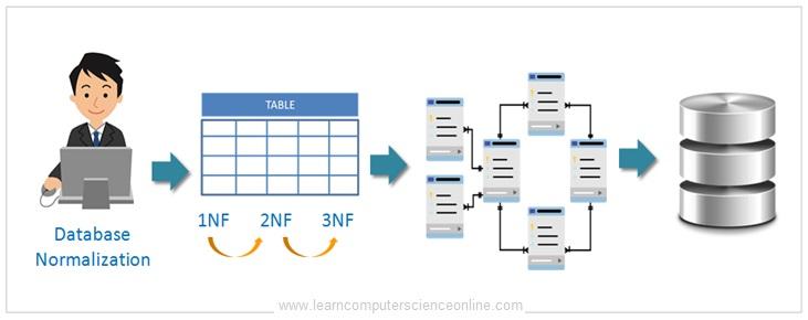 Database Normalization In DBMS