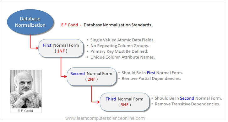 Database Normalization Standards By E F Codd