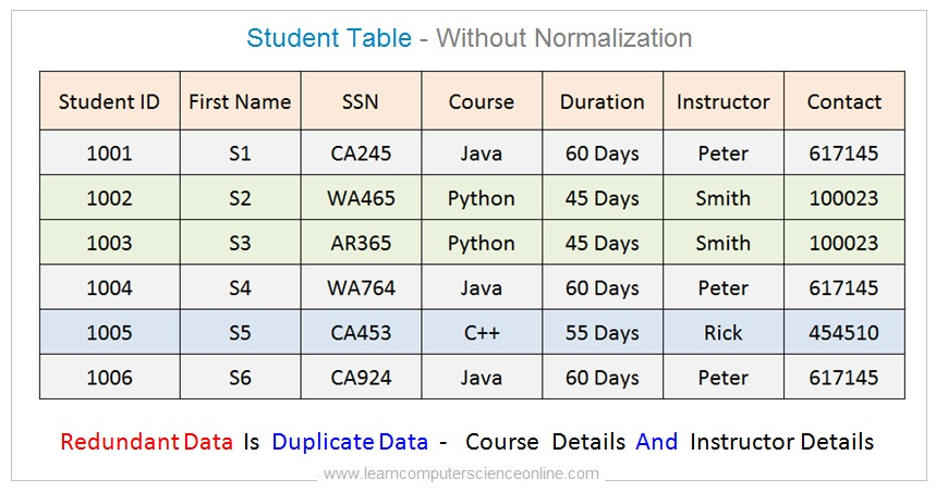 Student Table Normalization Example