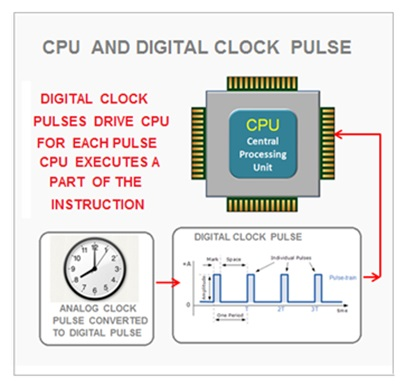 CPU clock pulse