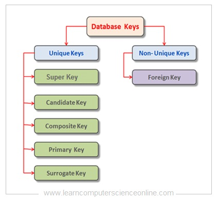 Types Of Database Keys