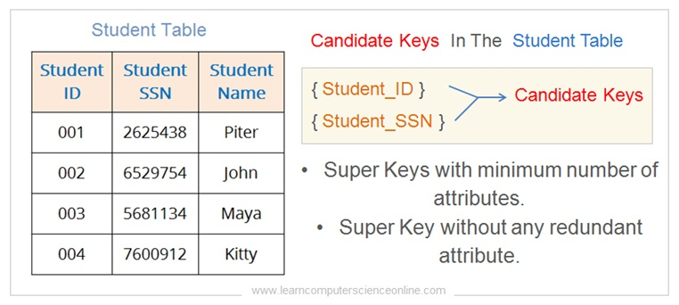 What Is Candidate Key