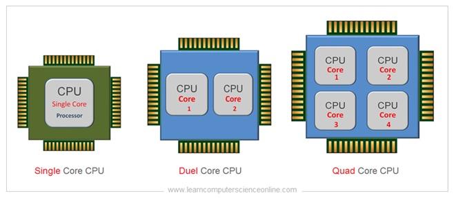 Multi core Processor
