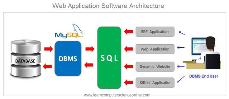 Web Application Software Architecture