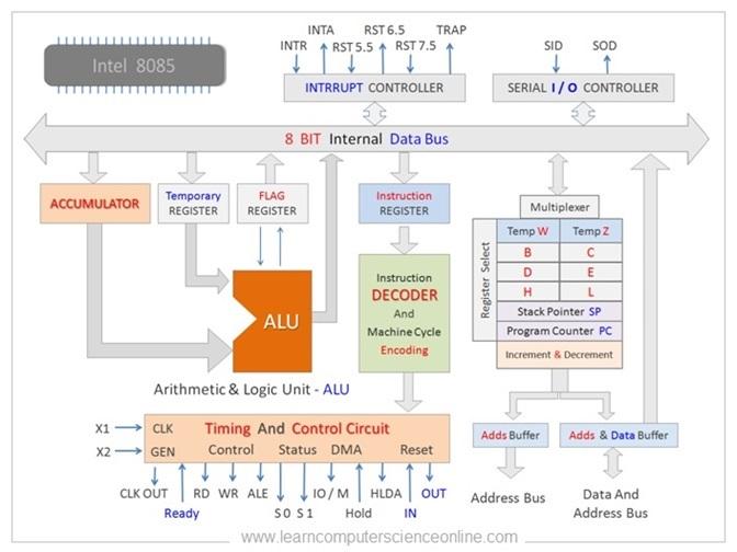 8085 Architecture Block Diagram