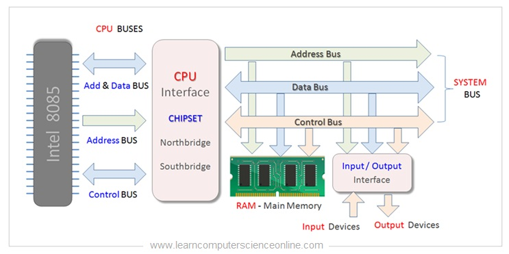 8085 Architecture Bus Interface