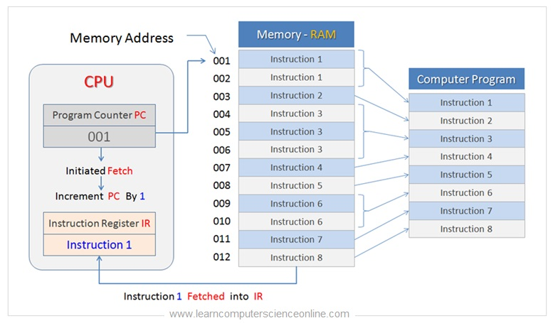 8085 Architecture Program Counter Register