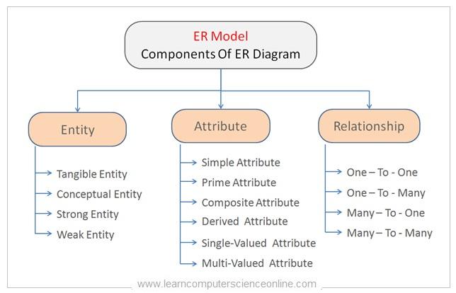 Components Of ER Model , Entity Relationship Diagram