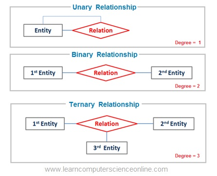Degree Of Relationship In ER Model