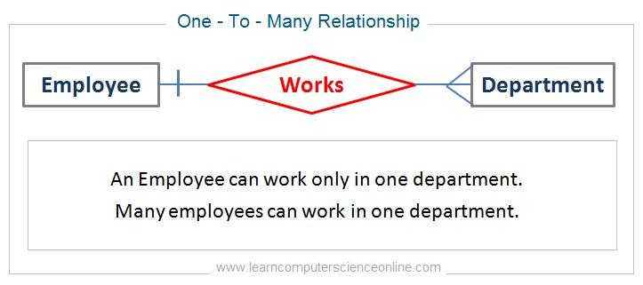 One To Many Relationship In DBMS , ER Model , ERD