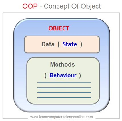 Concept Of Object In OOP