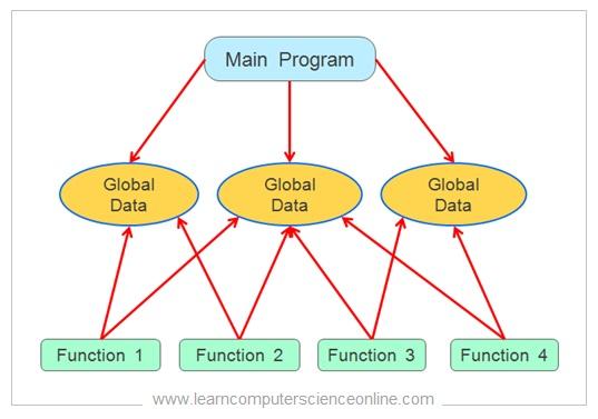 Procedural Program