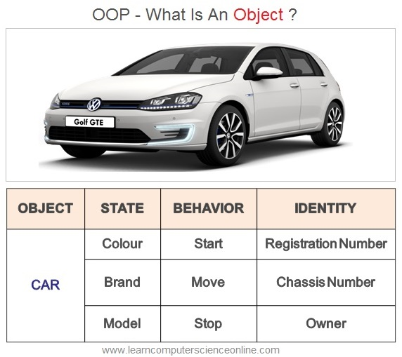 What Is Object In OOP